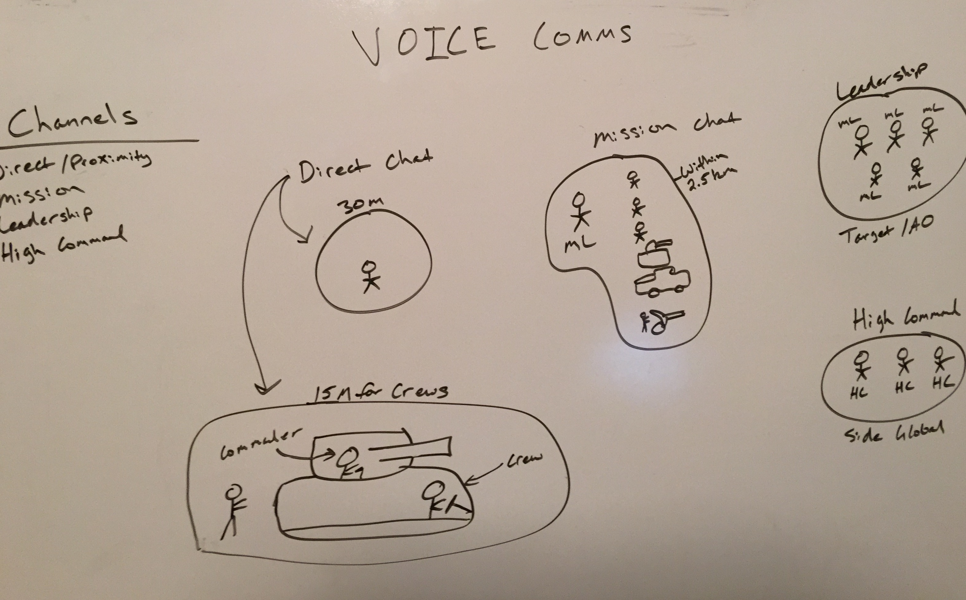 Integrated VOIP Concept